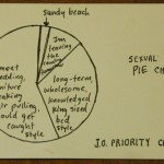 Sexual desire pie chart by Josh